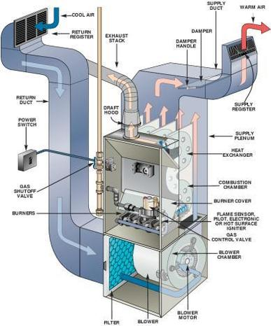 Gas furnace not enough heat gray furnaceman furnace for Electrical heating systems for homes
